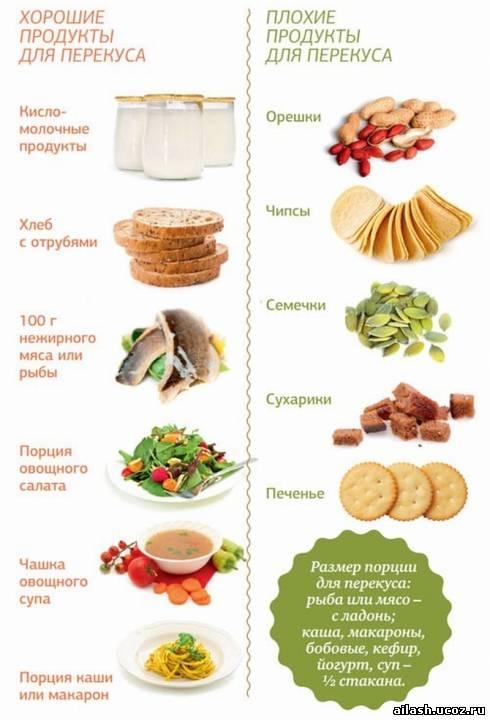 Как меньше есть что бы похудеть